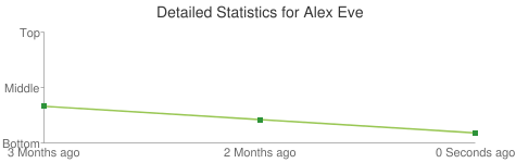 Detailed Statistics for Alex Eve