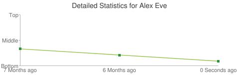 Detailed Statistics for Alex Eve