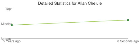 Detailed Statistics for Allan Chelule
