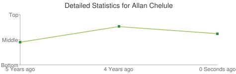 Detailed Statistics for Allan Chelule