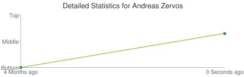 Detailed Statistics for Andreas Zervos