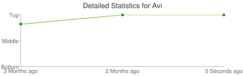 Detailed Statistics for Avi
