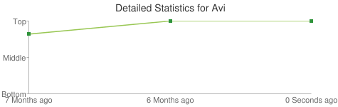 Detailed Statistics for Avi