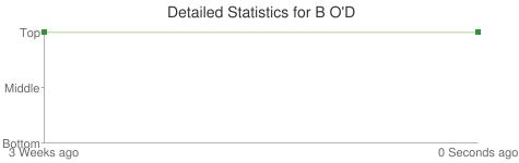 Detailed Statistics for B O'D