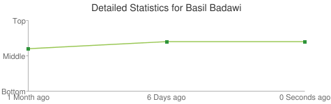 Detailed Statistics for Basil Badawi