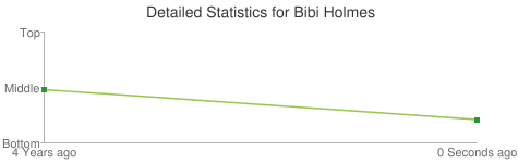 Detailed Statistics for Bibi Holmes