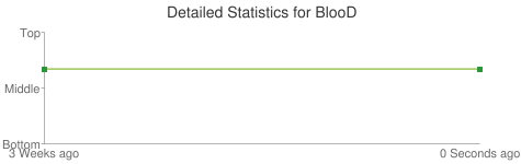 Detailed Statistics for BlooD