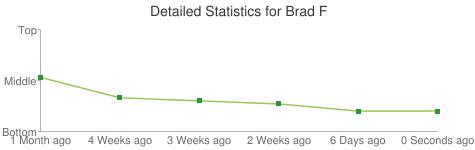 Detailed Statistics for Brad F