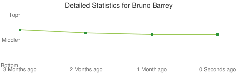 Detailed Statistics for Bruno Barrey