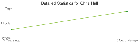 Detailed Statistics for Chris Hall