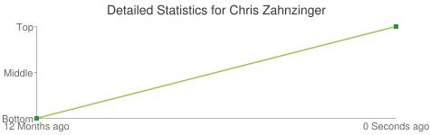 Detailed Statistics for Chris Zahnzinger