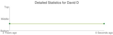 Detailed Statistics for David D
