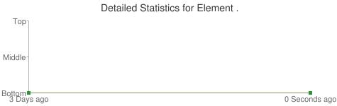 Detailed Statistics for Element .