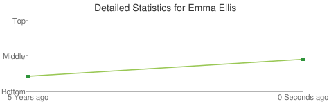 Detailed Statistics for Emma Ellis