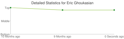 Detailed Statistics for Eric Ghoukasian