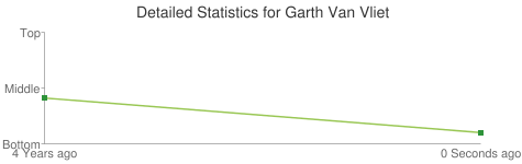 Detailed Statistics for Garth Van Vliet