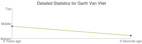 Detailed Statistics for Garth Van Vliet