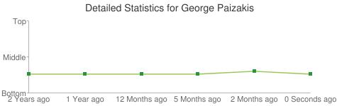 Detailed Statistics for George Paizakis