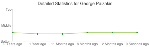 Detailed Statistics for George Paizakis