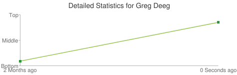 Detailed Statistics for Greg Deeg