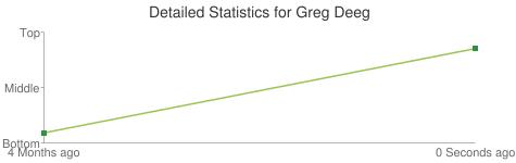 Detailed Statistics for Greg Deeg