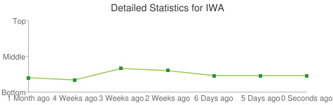 Detailed Statistics for IWA