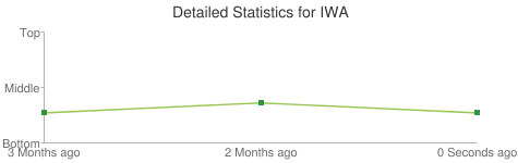 Detailed Statistics for IWA