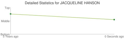 Detailed Statistics for JACQUELINE HANSON