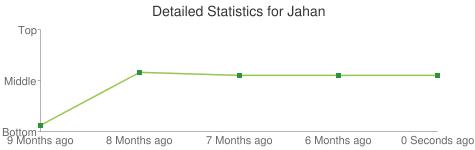 Detailed Statistics for Jahan