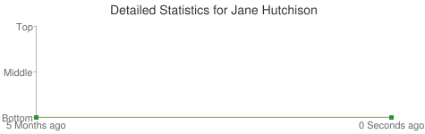 Detailed Statistics for Jane Hutchison