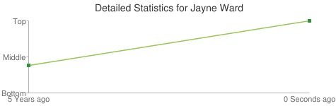 Detailed Statistics for Jayne Ward