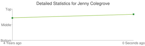 Detailed Statistics for Jenny Colegrove