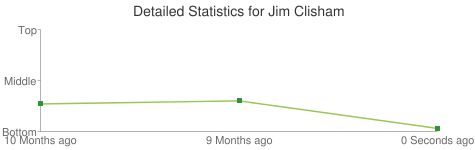 Detailed Statistics for Jim Clisham