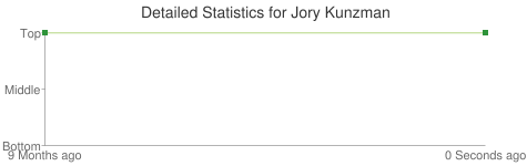 Detailed Statistics for Jory Kunzman