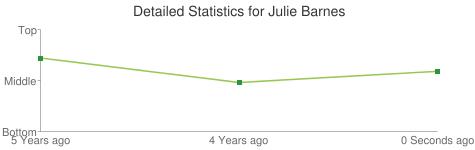 Detailed Statistics for Julie Barnes