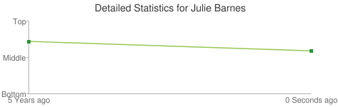 Detailed Statistics for Julie Barnes