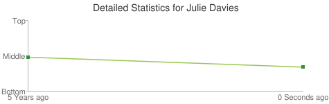 Detailed Statistics for Julie Davies