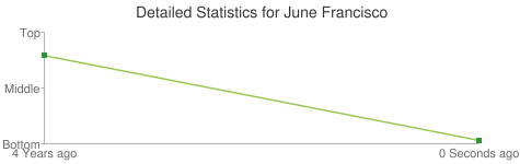 Detailed Statistics for June Francisco