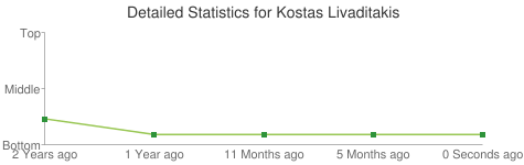 Detailed Statistics for Kostas Livaditakis