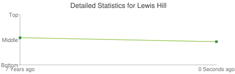 Detailed Statistics for Lewis Hill