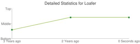 Detailed Statistics for Loafer
