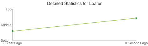Detailed Statistics for Loafer