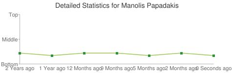 Detailed Statistics for Manolis Papadakis