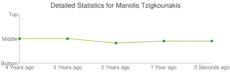 Detailed Statistics for Manolis Tzigkounakis