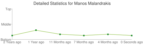 Detailed Statistics for Manos Malandrakis