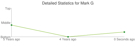 Detailed Statistics for Mark G