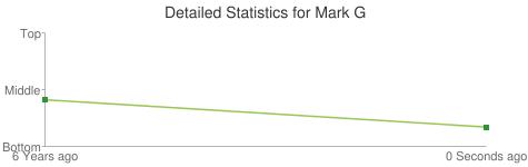 Detailed Statistics for Mark G