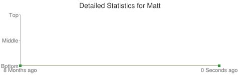 Detailed Statistics for Matt