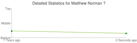 Detailed Statistics for Matthew Norman ?