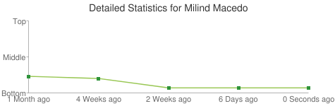 Detailed Statistics for Milind Macedo